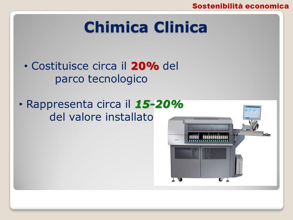 Chimica Clinica Costituisce circa il 20% del parco tecnologico