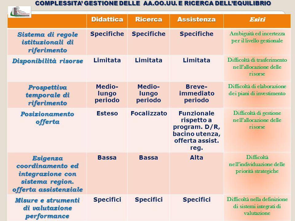 COMPLESSITA' GESTIONE DELLE AA.OO.UU. E RICERCA DELL'EQUILIBRIO