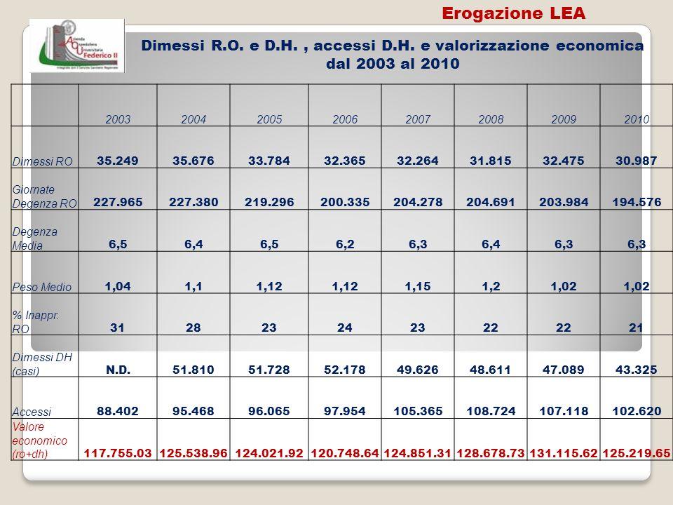 Erogazione LEA Dimessi R.O. e D.H. , accessi D.H. e valorizzazione economica dal 2003 al 2010. 2003.