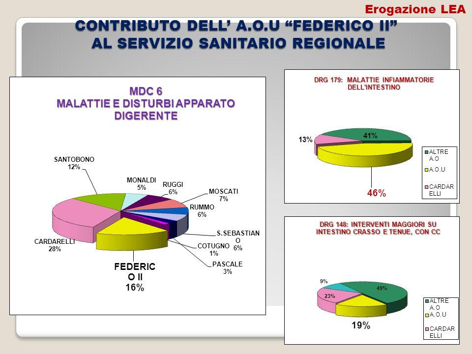 CONTRIBUTO DELL' A.O.U FEDERICO II AL SERVIZIO SANITARIO REGIONALE