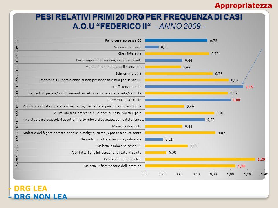 Appropriatezza PESI RELATIVI PRIMI 20 DRG PER FREQUENZA DI CASI A.O.U FEDERICO II - ANNO 2009 - - DRG LEA.