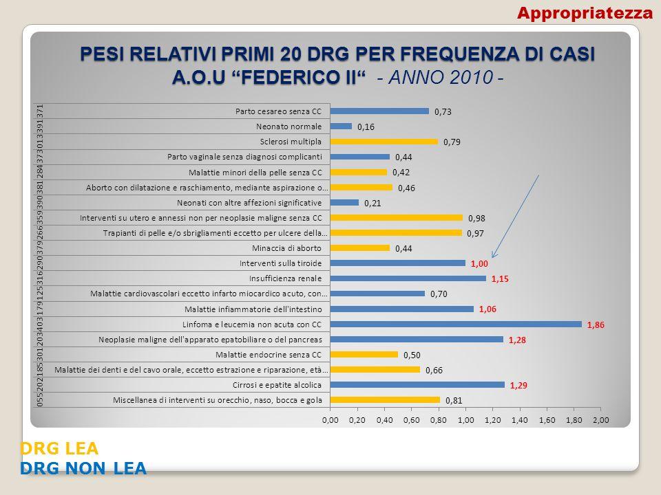 Appropriatezza PESI RELATIVI PRIMI 20 DRG PER FREQUENZA DI CASI A.O.U FEDERICO II - ANNO 2010 - DRG LEA.