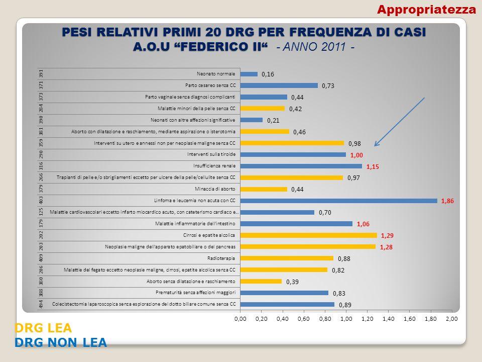 Appropriatezza PESI RELATIVI PRIMI 20 DRG PER FREQUENZA DI CASI A.O.U FEDERICO II - ANNO 2011 - DRG LEA.
