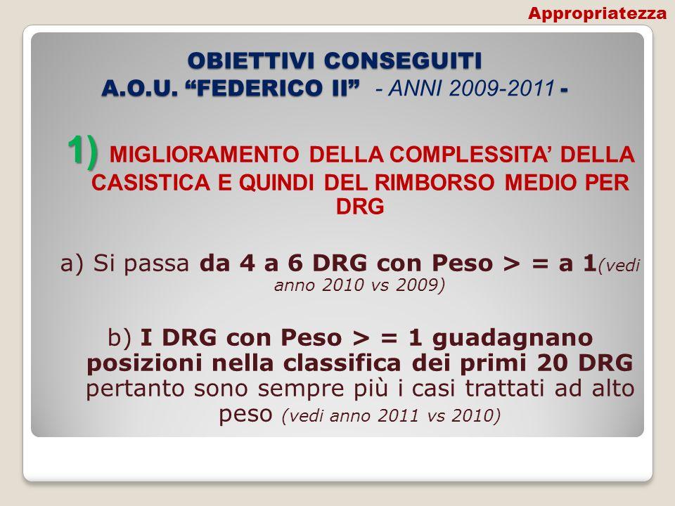 OBIETTIVI CONSEGUITI A.O.U. FEDERICO II - ANNI 2009-2011 -