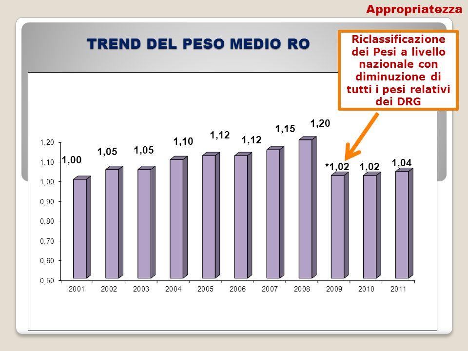 TREND DEL PESO MEDIO RO Appropriatezza
