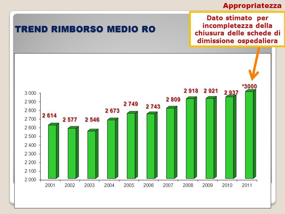 TREND RIMBORSO MEDIO RO