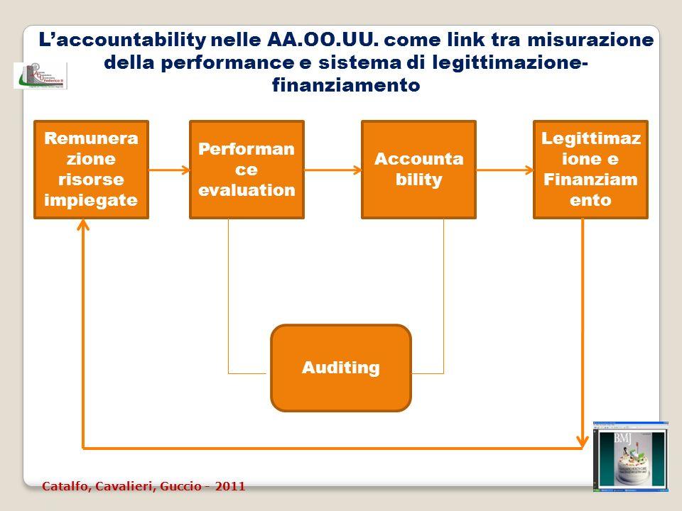 L'accountability nelle AA. OO. UU
