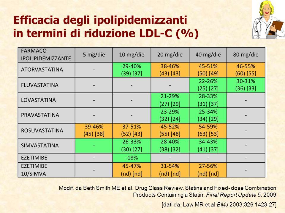 Efficacia degli ipolipidemizzanti in termini di riduzione LDL-C (%)
