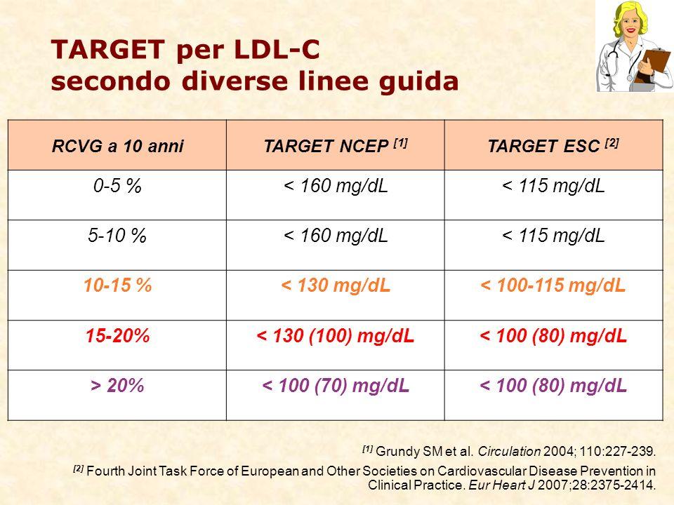 TARGET per LDL-C secondo diverse linee guida