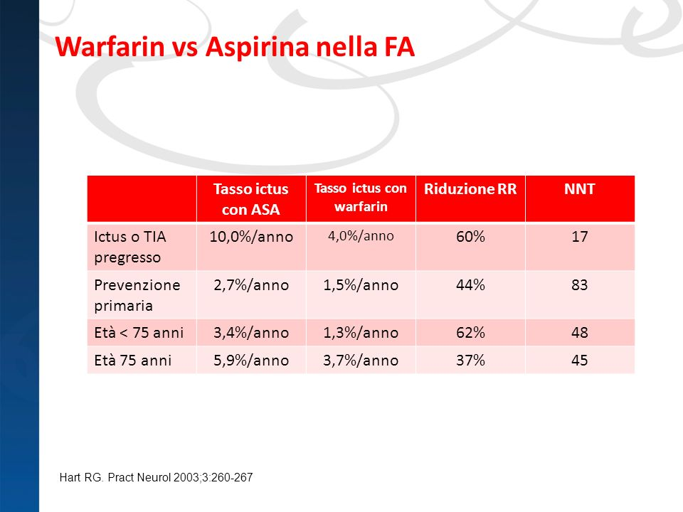 Warfarin vs Aspirina nella FA