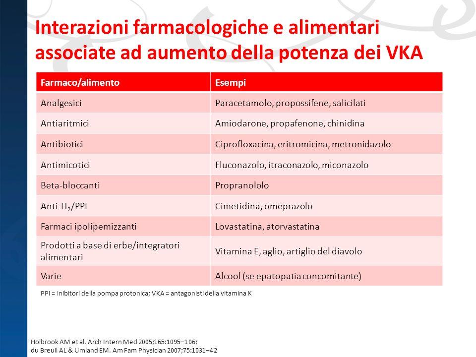 Interazioni farmacologiche e alimentari associate ad aumento della potenza dei VKA