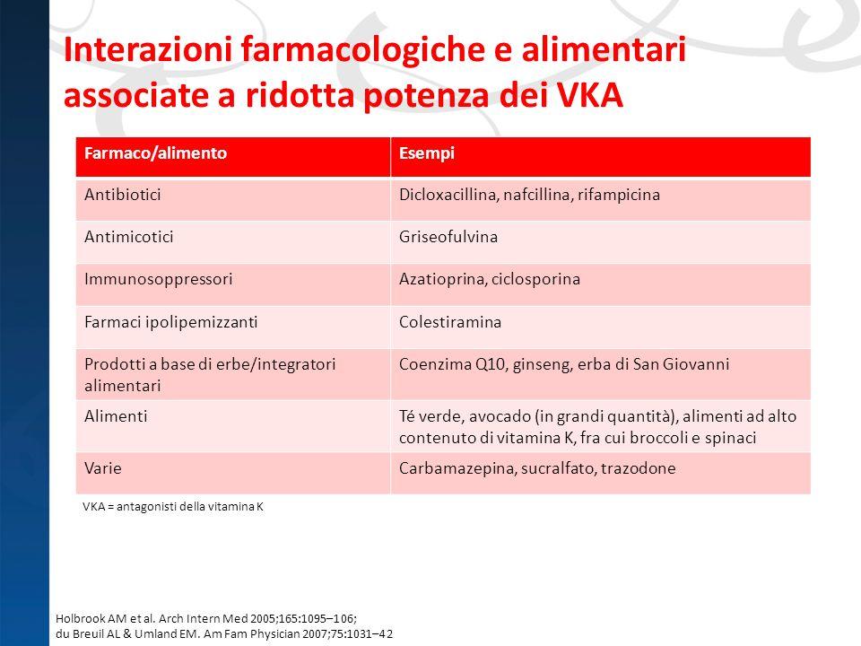 Interazioni farmacologiche e alimentari associate a ridotta potenza dei VKA
