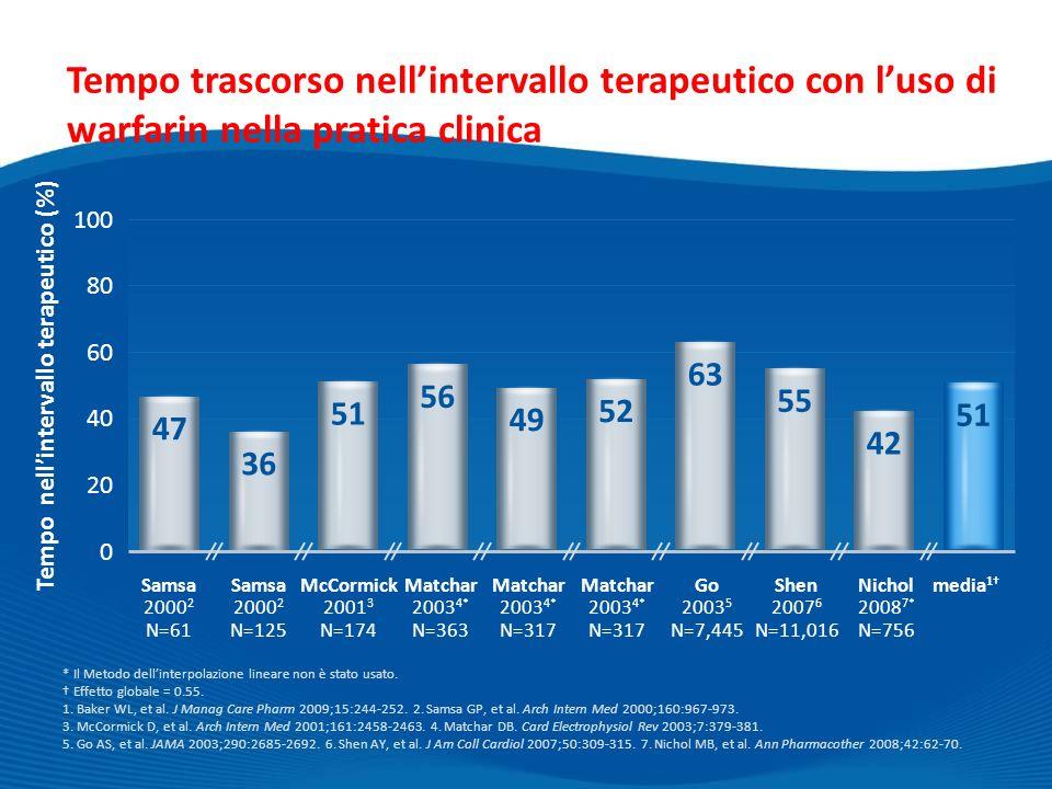Tempo nell'intervallo terapeutico (%)
