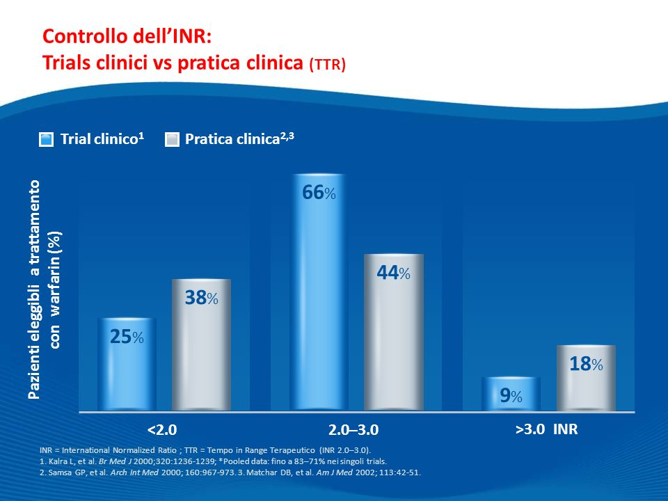 Controllo dell'INR: Trials clinici vs pratica clinica (TTR)