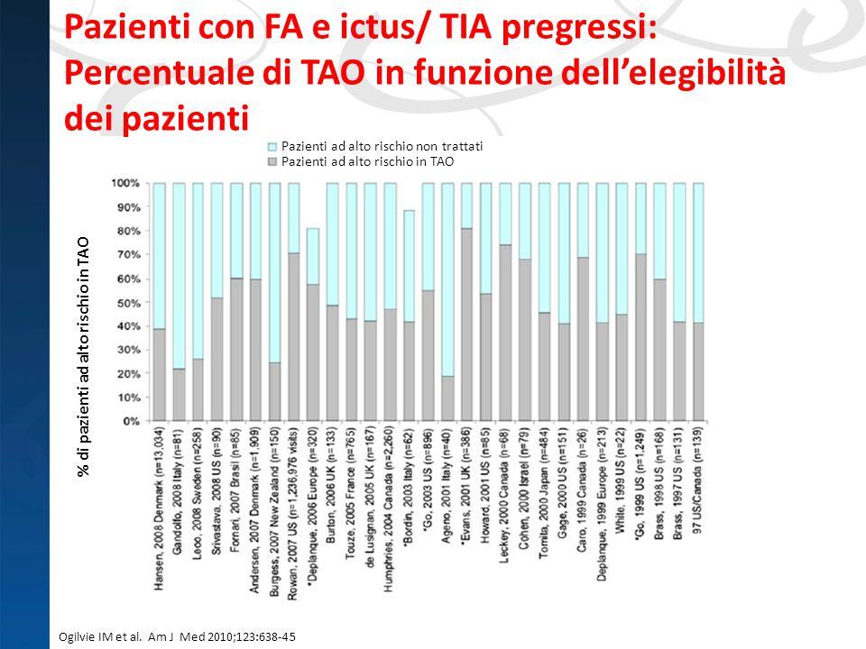 % di pazienti ad alto rischio in TAO