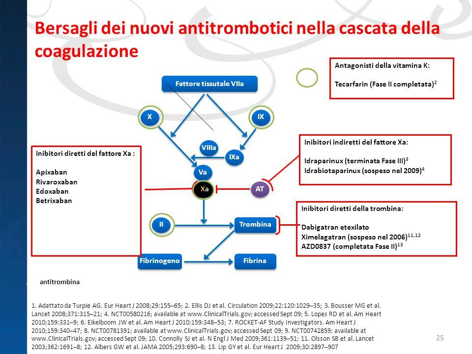 Bersagli dei nuovi antitrombotici nella cascata della coagulazione