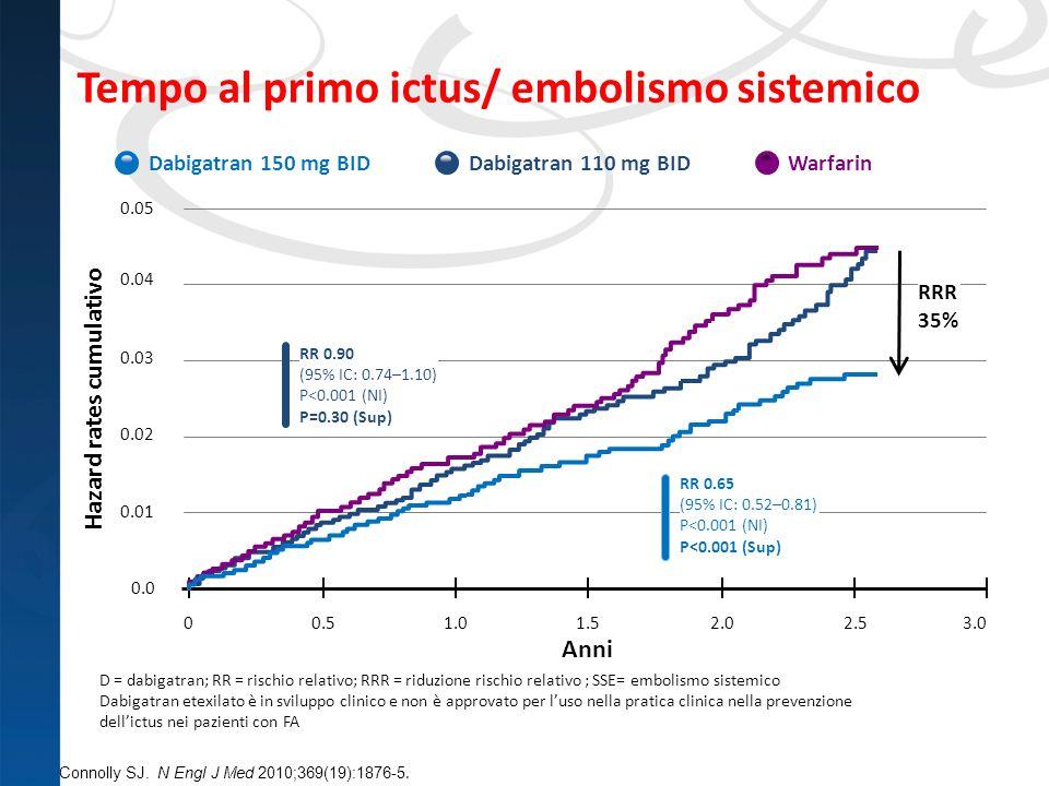 Tempo al primo ictus/ embolismo sistemico