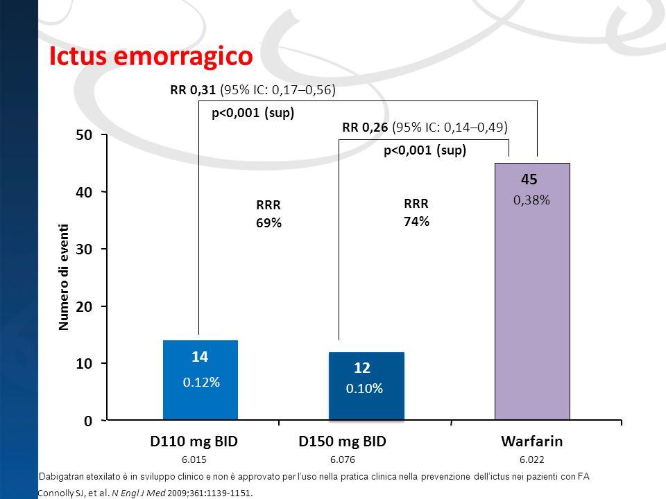 Ictus emorragico 50 45 40 30 20 14 10 12 D110 mg BID D150 mg BID