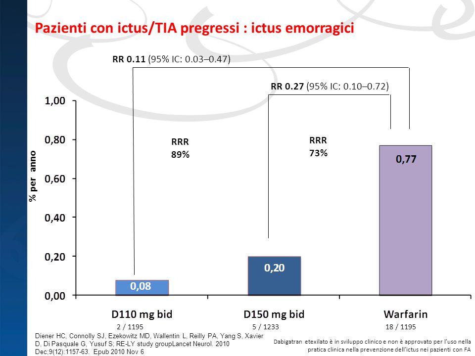 Pazienti con ictus/TIA pregressi : ictus emorragici