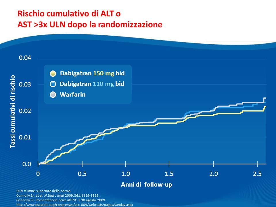 Rischio cumulativo di ALT o AST >3x ULN dopo la randomizzazione