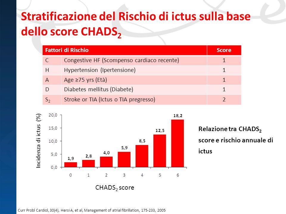 Stratificazione del Rischio di ictus sulla base dello score CHADS2