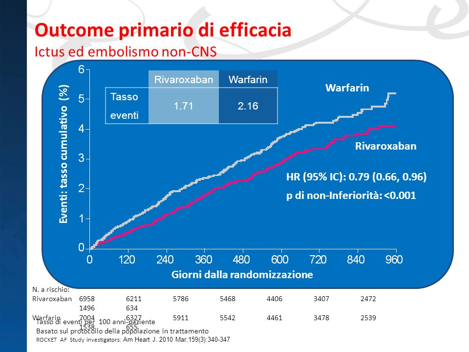 Outcome primario di efficacia Ictus ed embolismo non-CNS