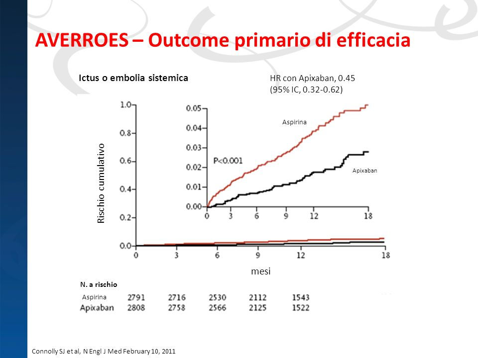 AVERROES – Outcome primario di efficacia