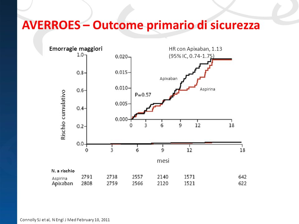AVERROES – Outcome primario di sicurezza