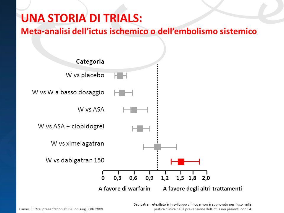 UNA STORIA DI TRIALS: Meta-analisi dell'ictus ischemico o dell'embolismo sistemico