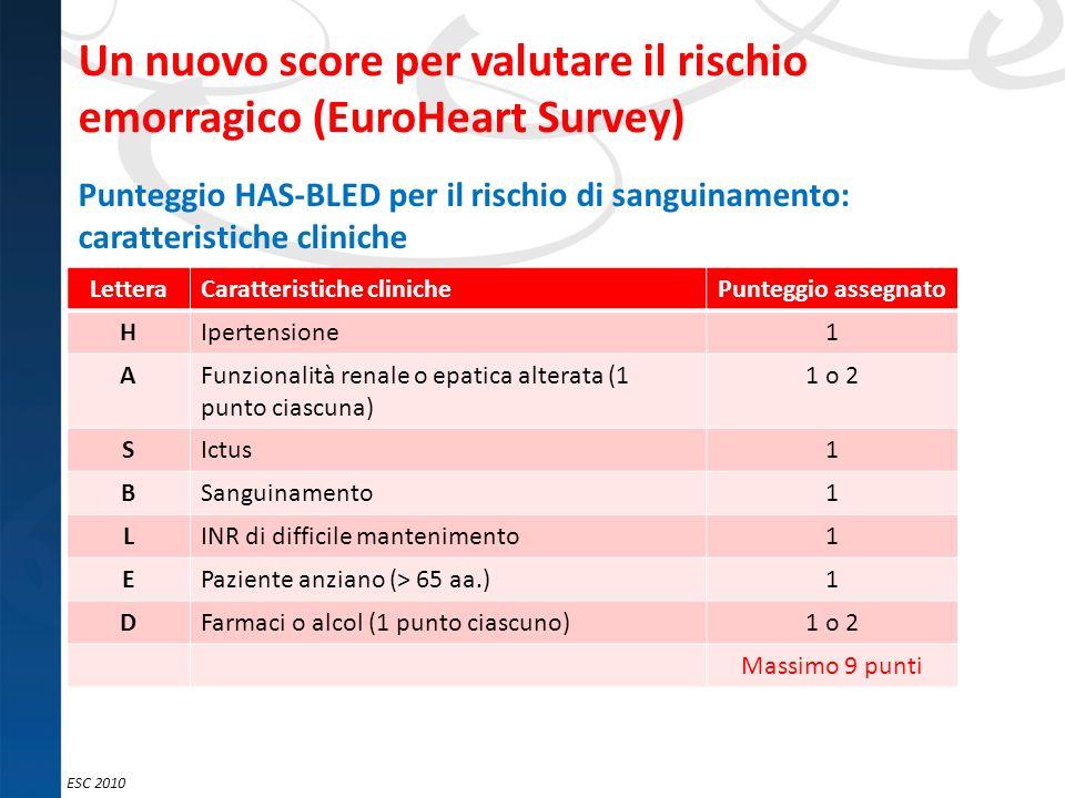 Un nuovo score per valutare il rischio emorragico (EuroHeart Survey)