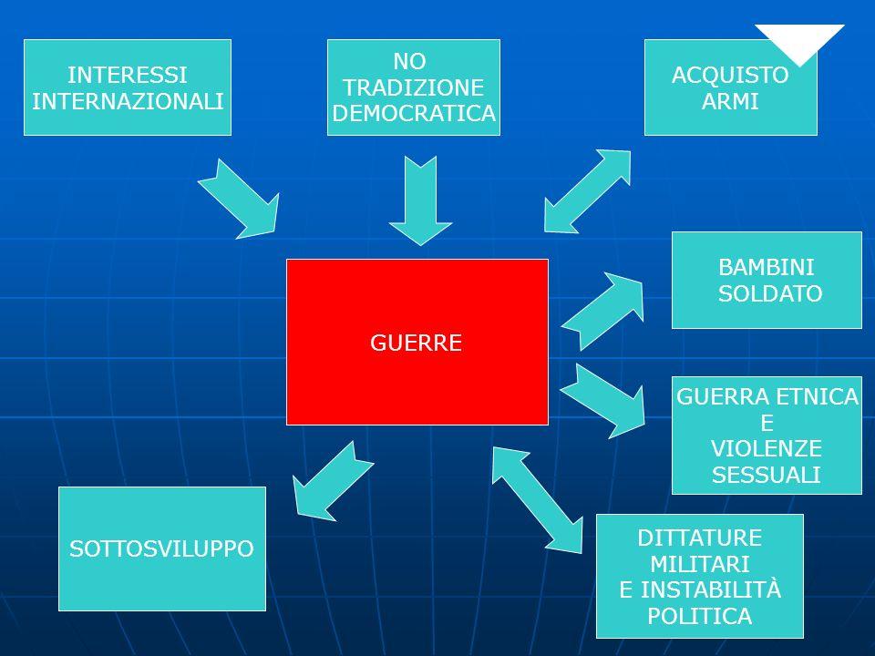 INTERESSI INTERNAZIONALI. NO. TRADIZIONE. DEMOCRATICA. ACQUISTO. ARMI. BAMBINI. SOLDATO. GUERRE.