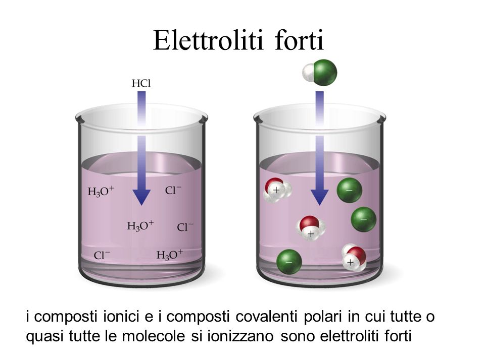 Elettroliti forti i composti ionici e i composti covalenti polari in cui tutte o quasi tutte le molecole si ionizzano sono elettroliti forti.
