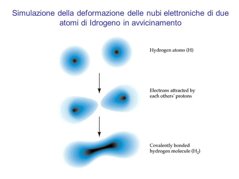 Simulazione della deformazione delle nubi elettroniche di due atomi di Idrogeno in avvicinamento