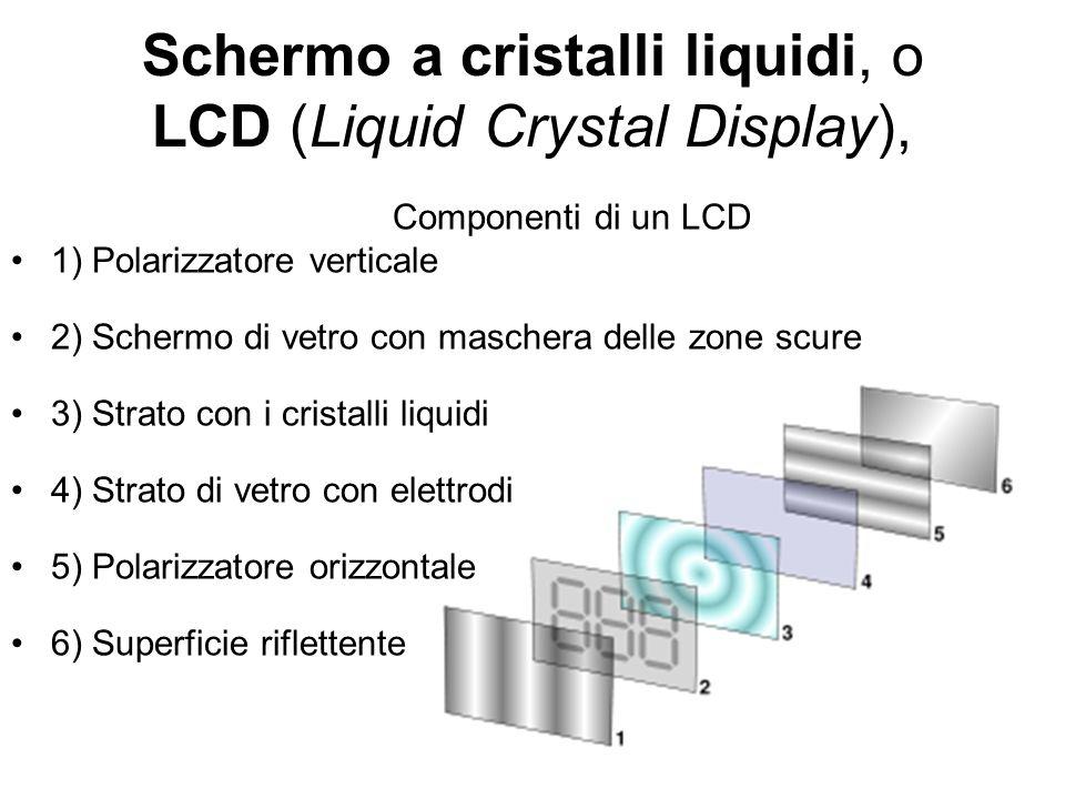 Schermo a cristalli liquidi, o LCD (Liquid Crystal Display),
