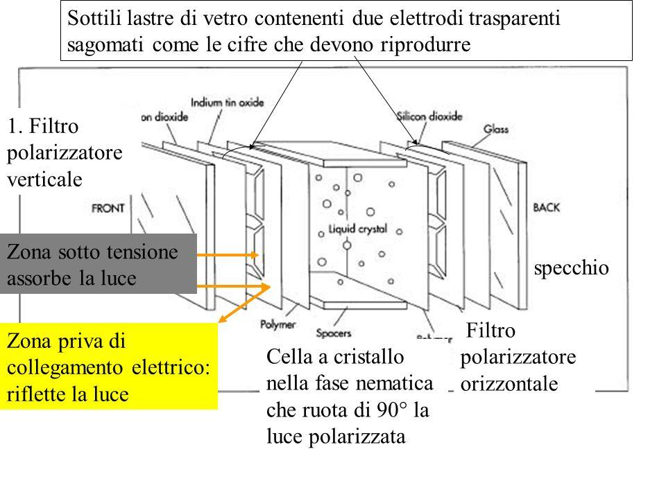 Sottili lastre di vetro contenenti due elettrodi trasparenti sagomati come le cifre che devono riprodurre