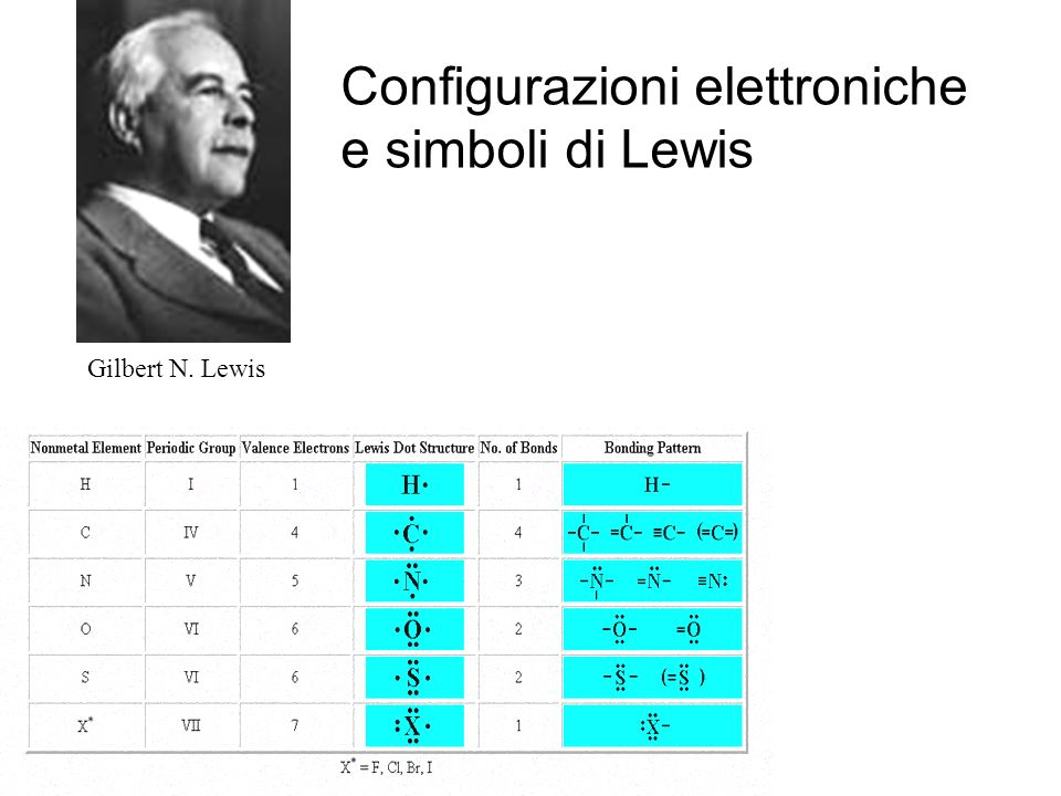 Configurazioni elettroniche e simboli di Lewis