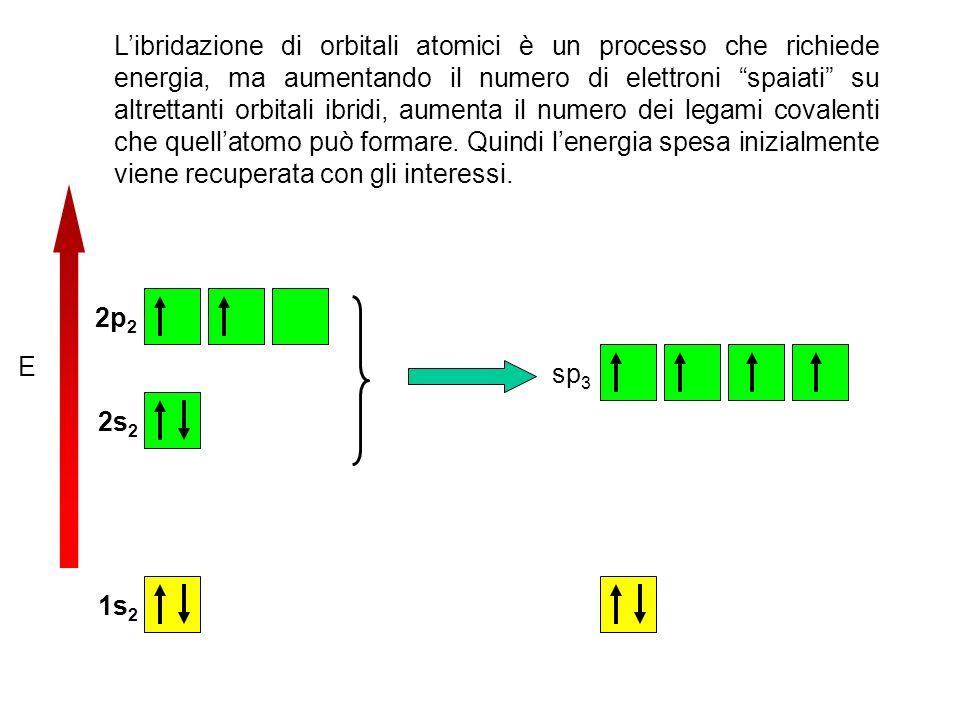 L'ibridazione di orbitali atomici è un processo che richiede energia, ma aumentando il numero di elettroni spaiati su altrettanti orbitali ibridi, aumenta il numero dei legami covalenti che quell'atomo può formare. Quindi l'energia spesa inizialmente viene recuperata con gli interessi.