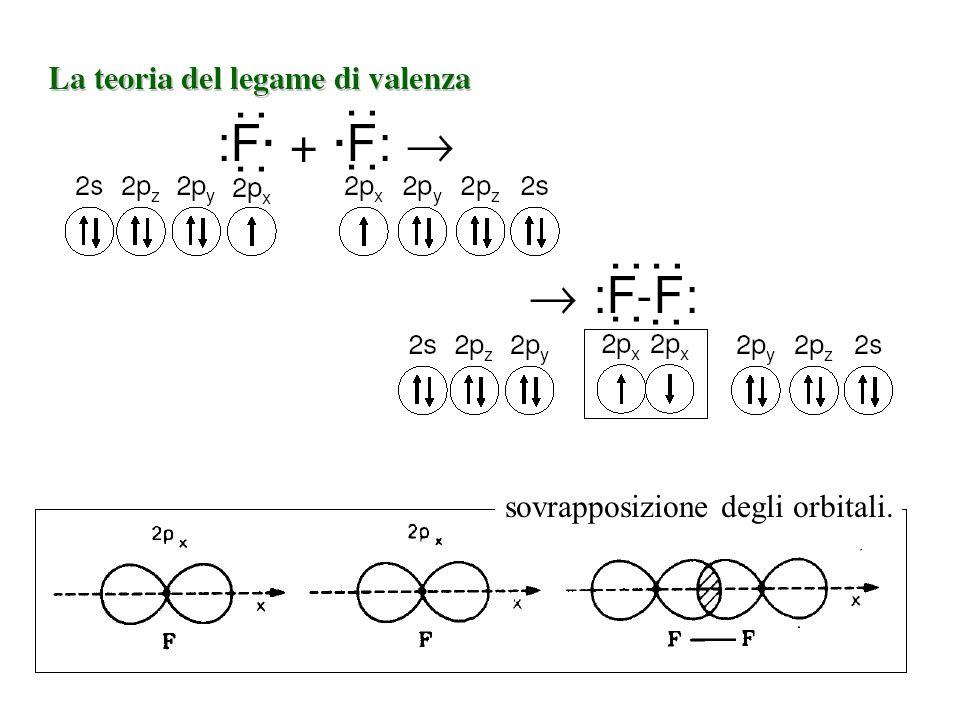 sovrapposizione degli orbitali.
