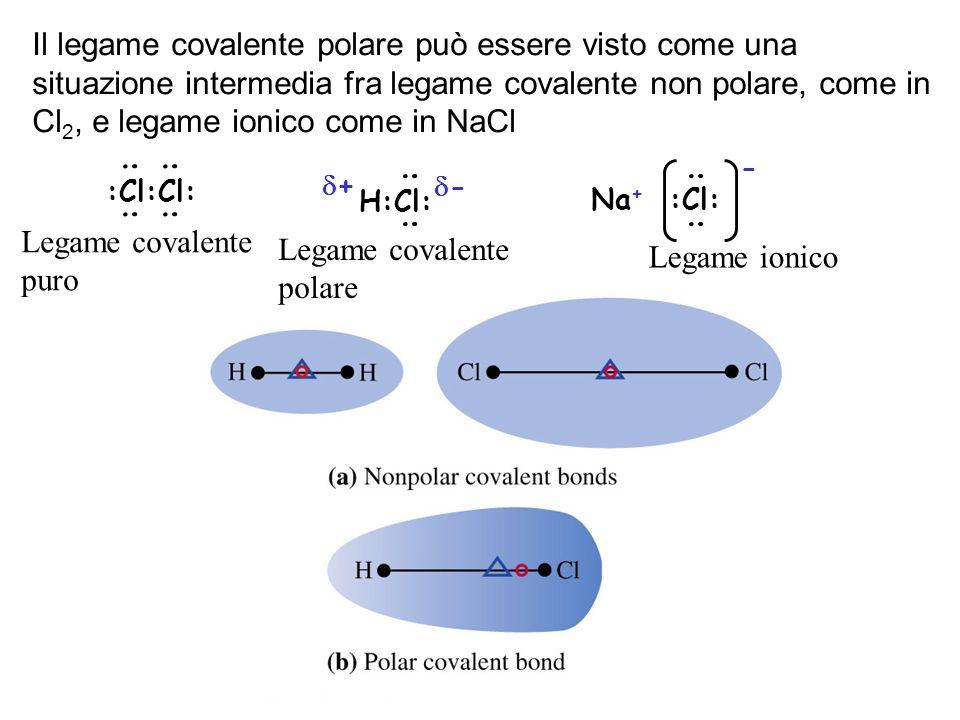 Legame covalente polare Legame ionico