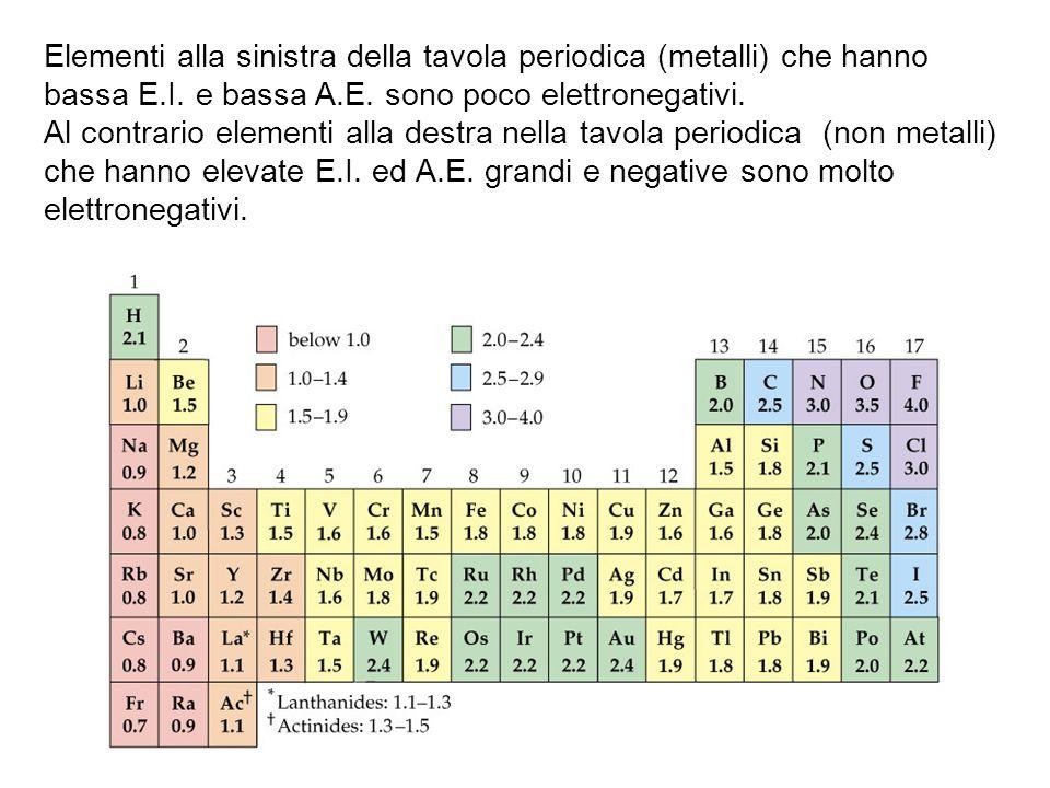 Elementi alla sinistra della tavola periodica (metalli) che hanno bassa E.I. e bassa A.E. sono poco elettronegativi.