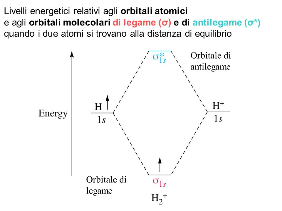 Livelli energetici relativi agli orbitali atomici