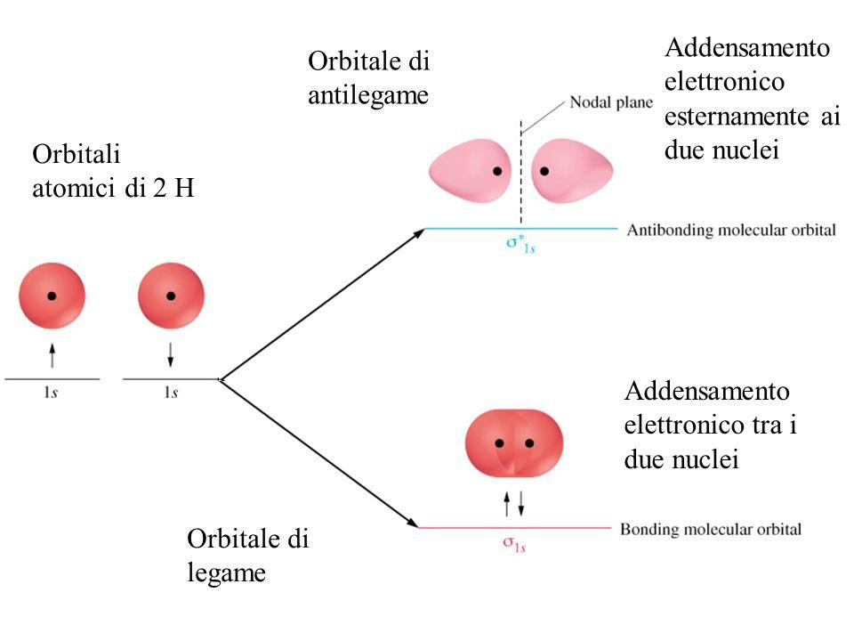 Addensamento elettronico esternamente ai due nuclei