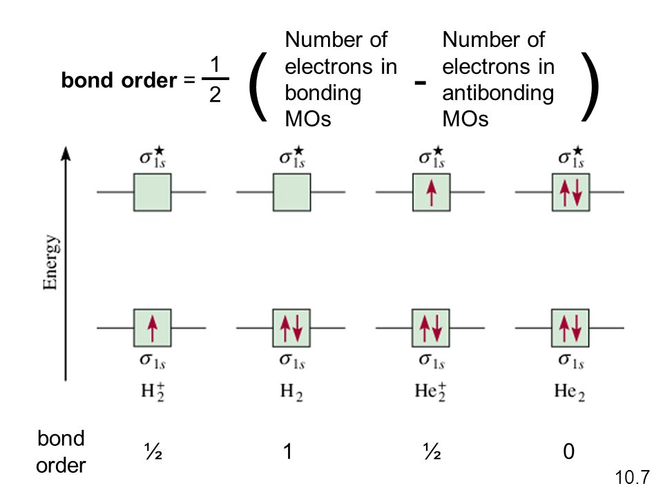 ( ) - bond order = 1 2 Number of electrons in bonding MOs