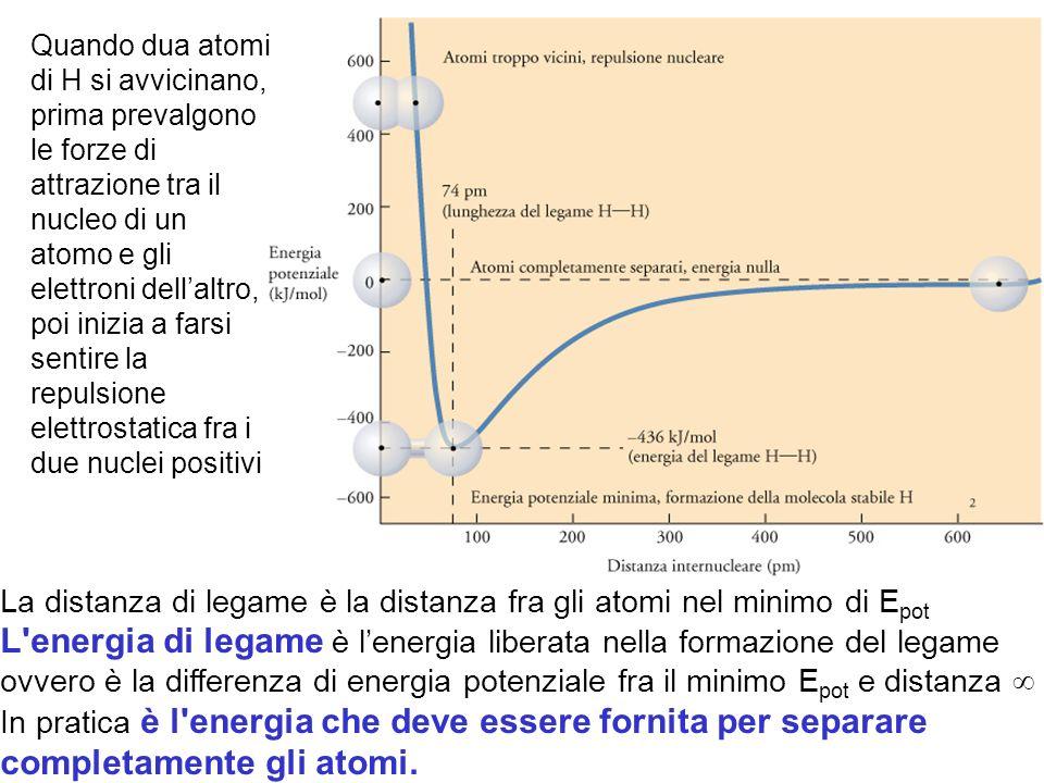 Quando dua atomi di H si avvicinano, prima prevalgono le forze di attrazione tra il nucleo di un atomo e gli elettroni dell'altro, poi inizia a farsi sentire la repulsione elettrostatica fra i due nuclei positivi