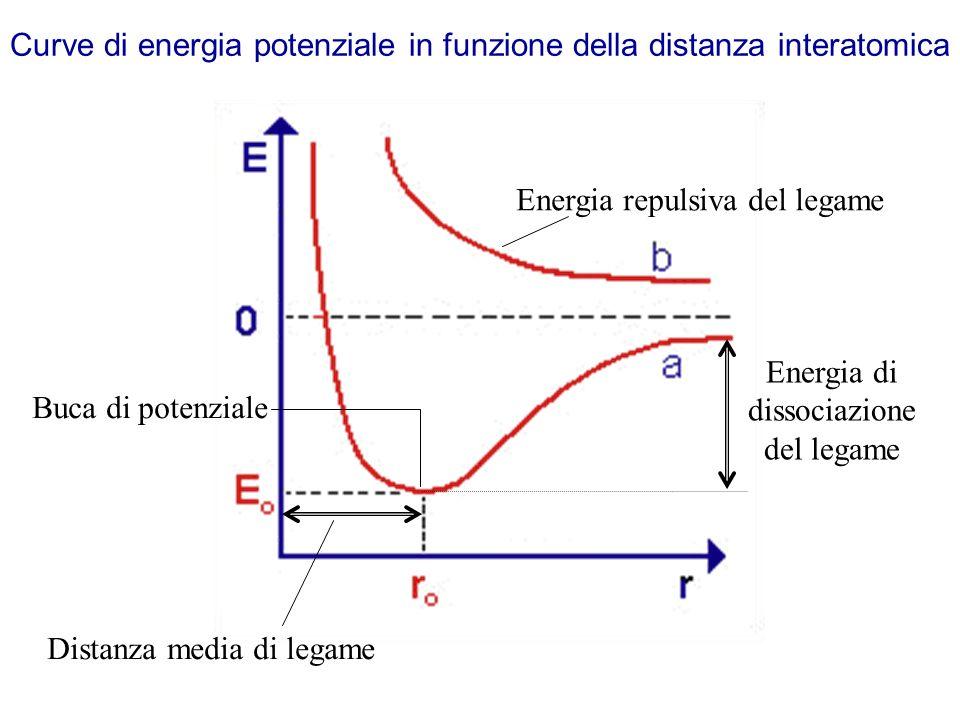 Energia di dissociazione del legame