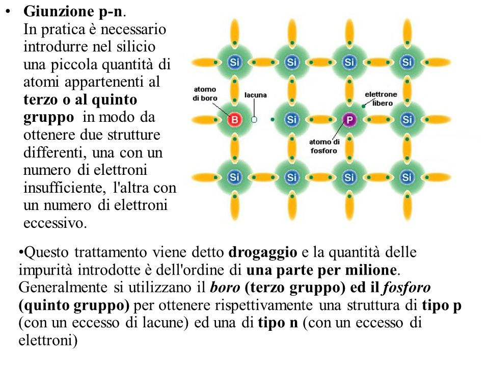 Giunzione p-n. In pratica è necessario introdurre nel silicio una piccola quantità di atomi appartenenti al terzo o al quinto gruppo in modo da ottenere due strutture differenti, una con un numero di elettroni insufficiente, l altra con un numero di elettroni eccessivo.