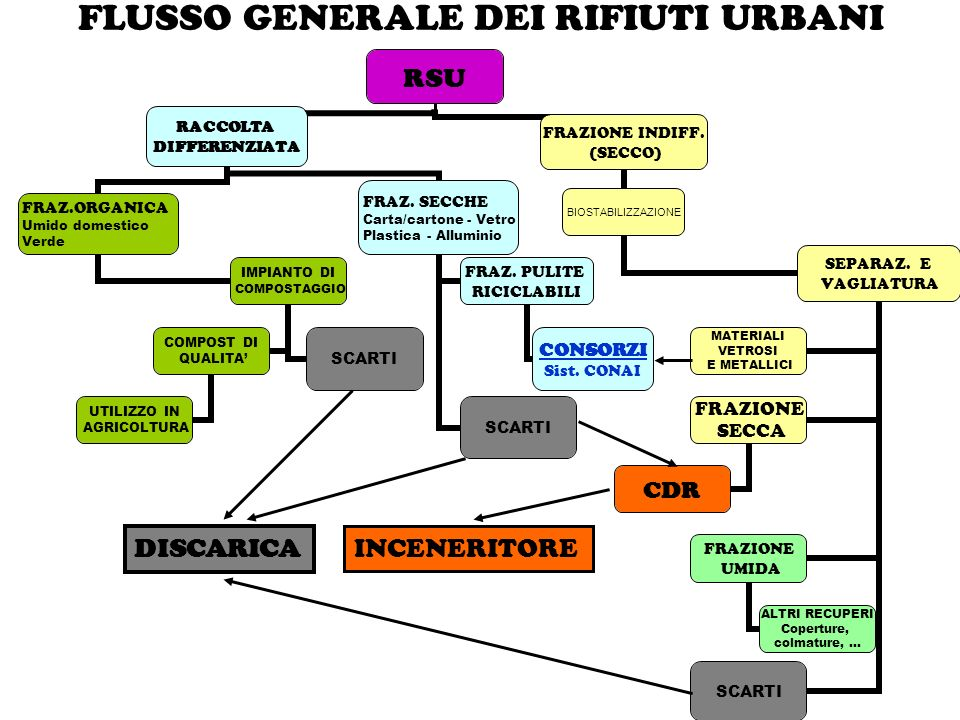 FLUSSO GENERALE DEI RIFIUTI URBANI
