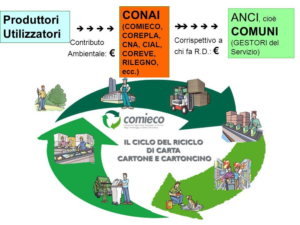 CONAI (COMIECO, COREPLA, CNA, CIAL, COREVE, RILEGNO, ecc.)