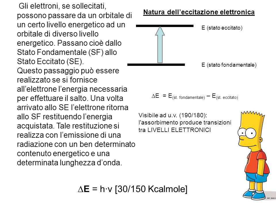 Gli elettroni, se sollecitati, possono passare da un orbitale di un certo livello energetico ad un orbitale di diverso livello energetico. Passano cioè dallo Stato Fondamentale (SF) allo Stato Eccitato (SE).