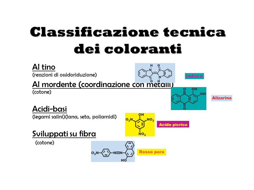 Classificazione tecnica dei coloranti